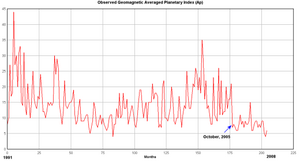 Geomagnetic Average Planetary Index