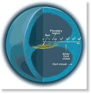 Diagram showing the position of the Oort Cloud.