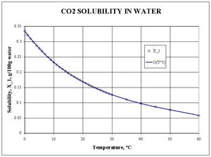 co2 solubility in water