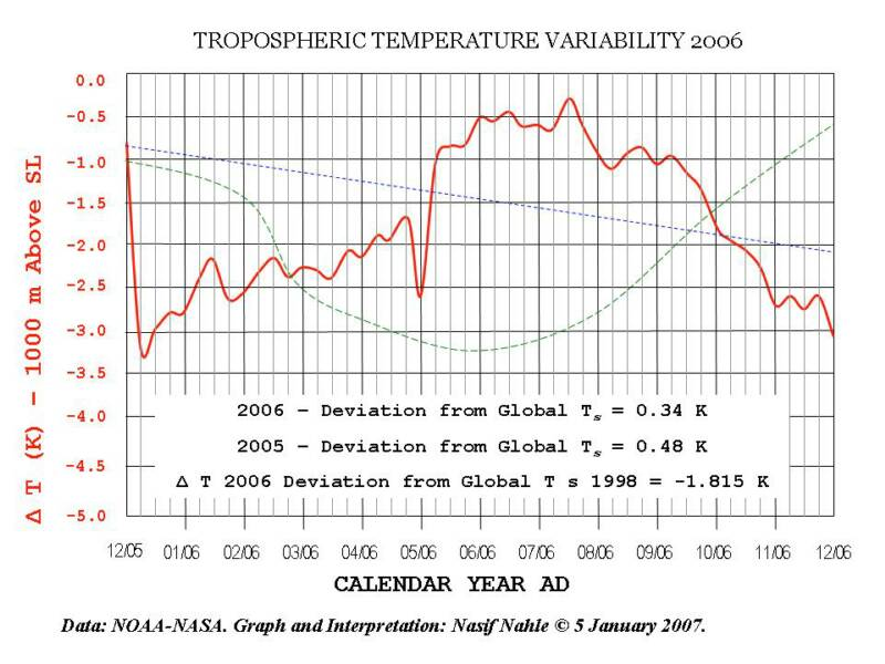 comparative commentary on global warming - global warming one of the hottest topics being discussed now a days is the effects of global warming on the environment and the efforts being made in order to .