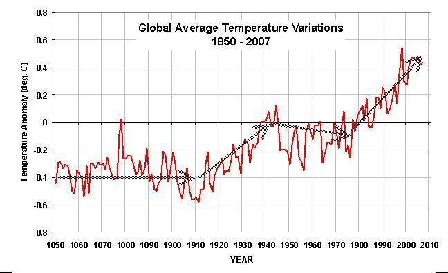 graphs on global warming. quot;maskingquot; global warming: