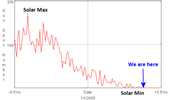 current solar minimum