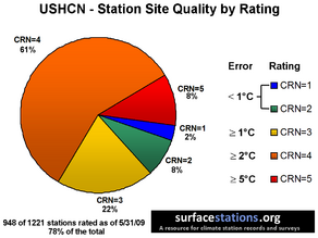 Surface station quality rating