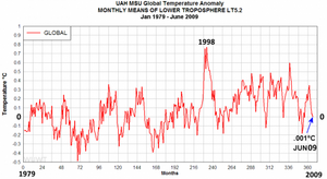 uah-temperature-anomalies-jan-1979-june-2009