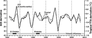 ENSO oscillation Index