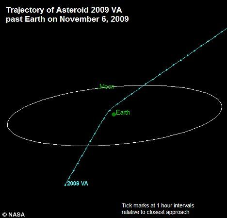 asteroid miles from earth - photo #17