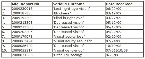 Viagra and eye problems