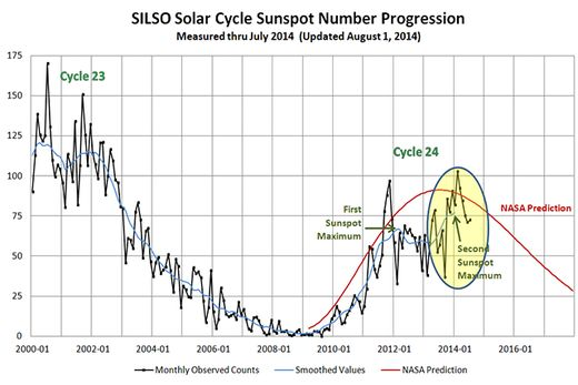 cycle 24 solar sunspot progression