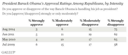 obama approval republicans