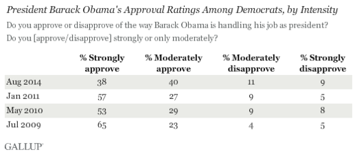 independents obama rating