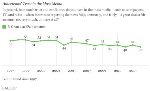 Americans seeing a glimmer of reality? Trust in MSM returns to low of 40%