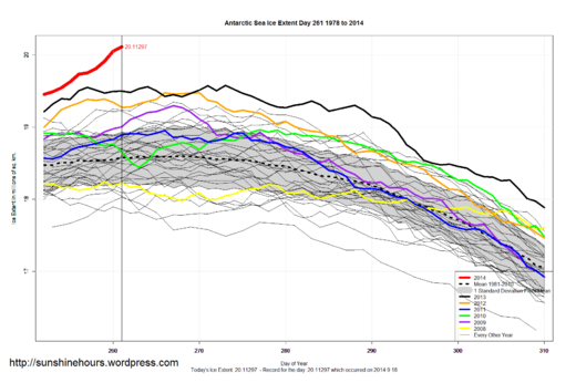 Antarctic sea ice expansion