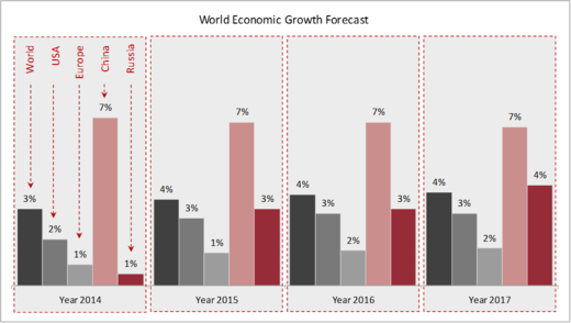 world economic growth forecast