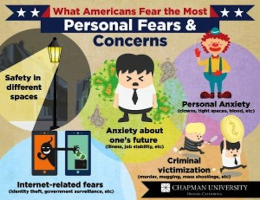 Poll: What Americans fear most