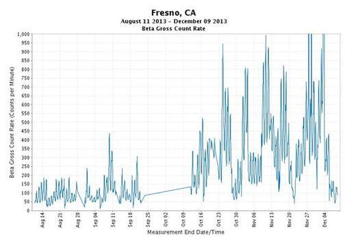 Fresno radiation graph
