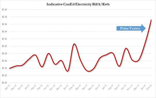 electric bill polar vortex