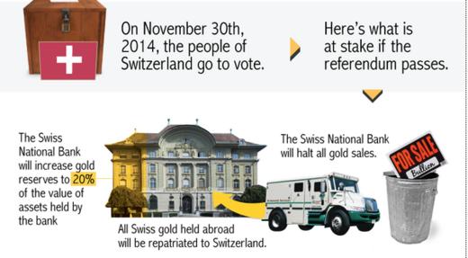 Swiss Gold referendum