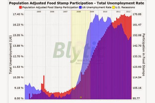 food stamp participation