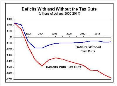 deficits_taxcut