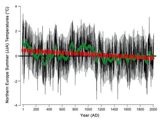 New study shows 2,000-year downward trend of Northern European summer temperatures
