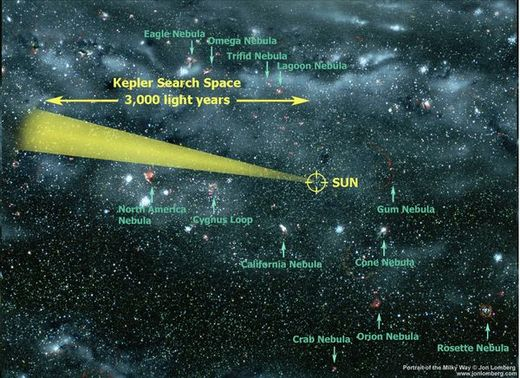 Kepler search space