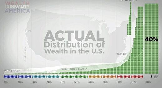 wealth gap graph