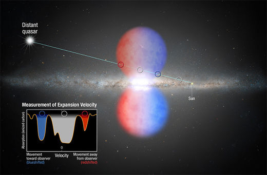 Mystery galactic bubble traveling at breakneck speed