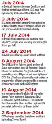 isis timeline