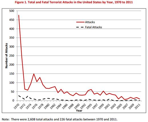 terrorism statistics