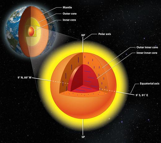 inner inner core anisotropy