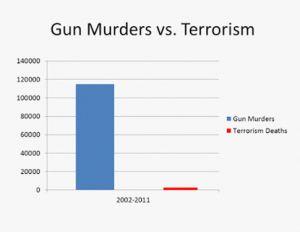 gun murders vs terrorism graph