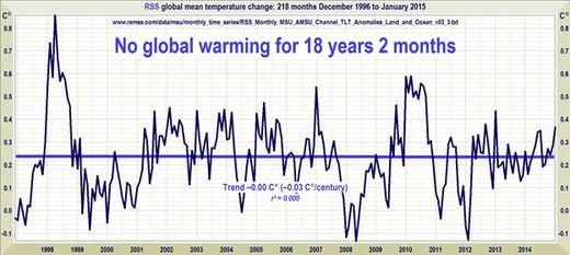 warming graph