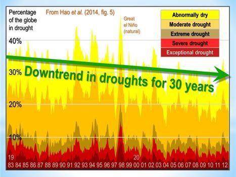 storm graph