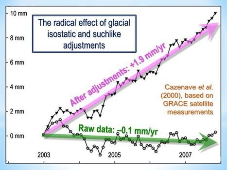sea level graph