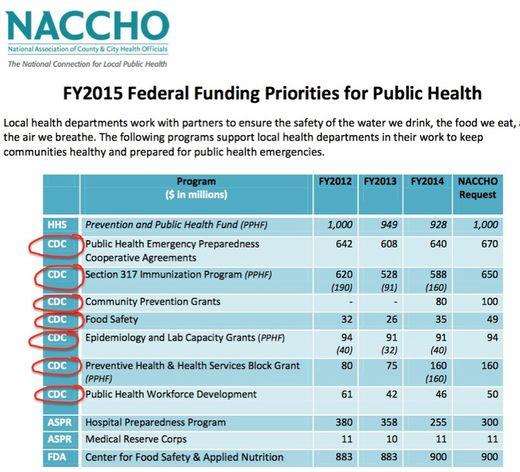 naccho funding