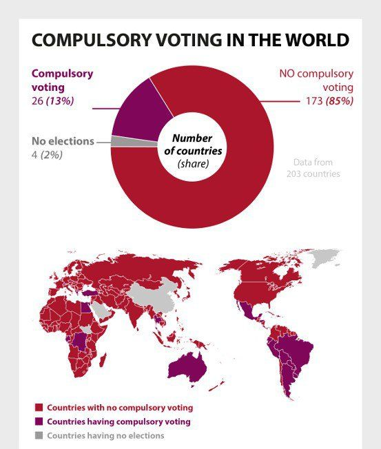 mandatory voting 591 notes the case for compulsory voting in the united states voter turnout in the united states is much lower than in other de-mocracies1 in european nations, voter turnout regularly tops 80%,2.