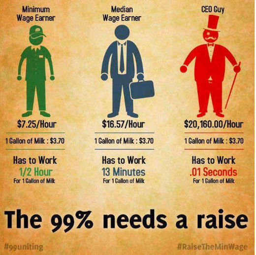 Raising the minimum wage to $15 would benefit all workers as well as the economy
