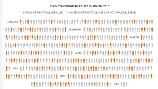 124 mentally ill people shot to death by police so far this year