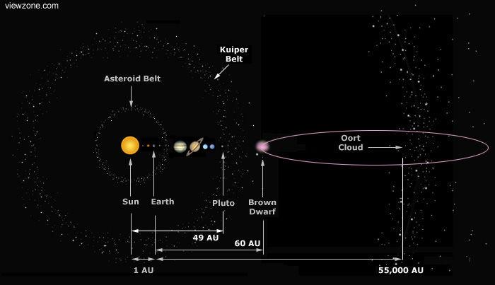 Risultati immagini per Nemesis, system solar