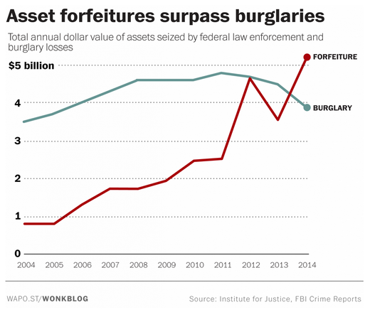 Law enforcement took more stuff from people than burglars did last year
