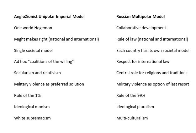 western hegemonic destruction versus russian stability