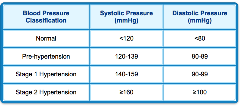 Hypertension: Symptoms and Treatment | Live Science