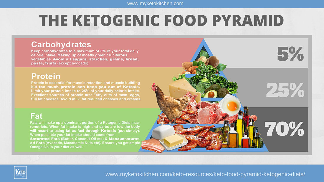 Keto_Food_Pyramid_Ketogenic_Di.jpg