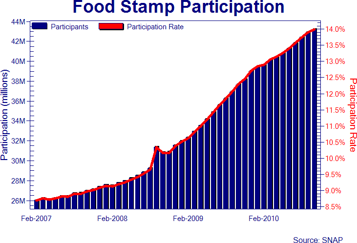 Food Stamp Site