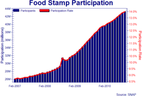 food stamps chart