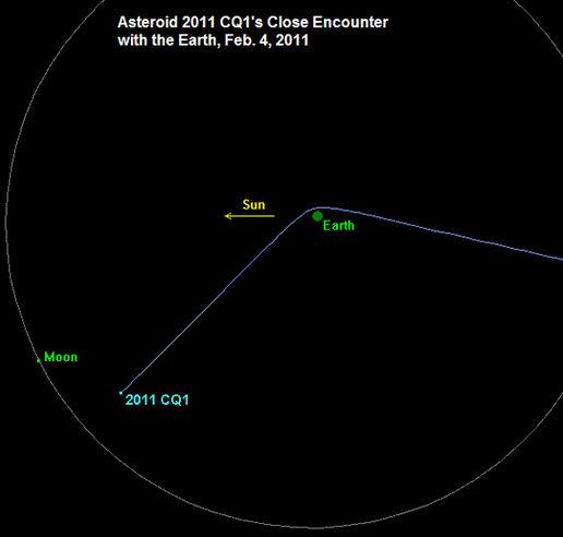 asteroid 2011 CQ1