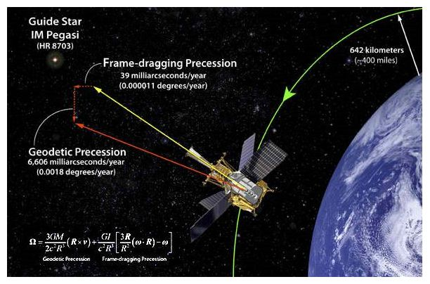 Gravity probe b confirms two of einstein 39 s space time for Space time theory