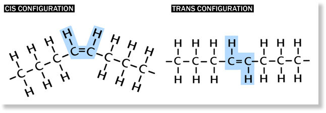 trans fatty acid Learn what trans fat is, where you may find it and how it can affect your health  fda has taken steps to remove artificial trans fats in processed foods in 2015,  trans fatty acids in .