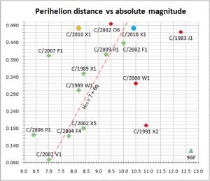 Elenin distance/magnitude chart