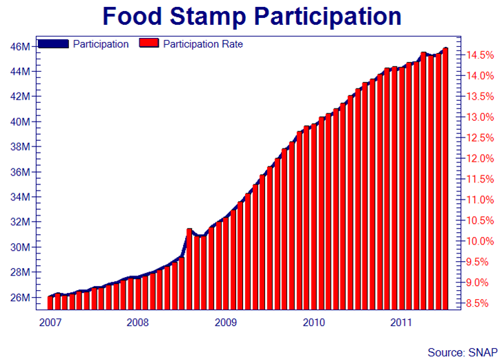 Number Of Americans On Food Stamps
